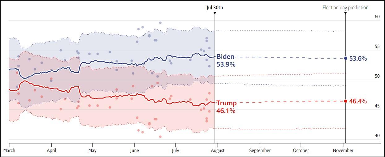 Mich  پیشبینی اکونومیست از نتیجه انتخابات ریاستجمهوری آمریکا Mich