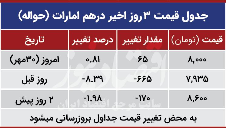 قیمت درهم امارات امروز 30 مهر 99