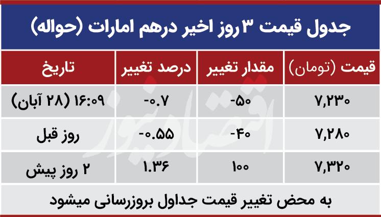 قیمت درهم امارات امروز 28 آبان 99
