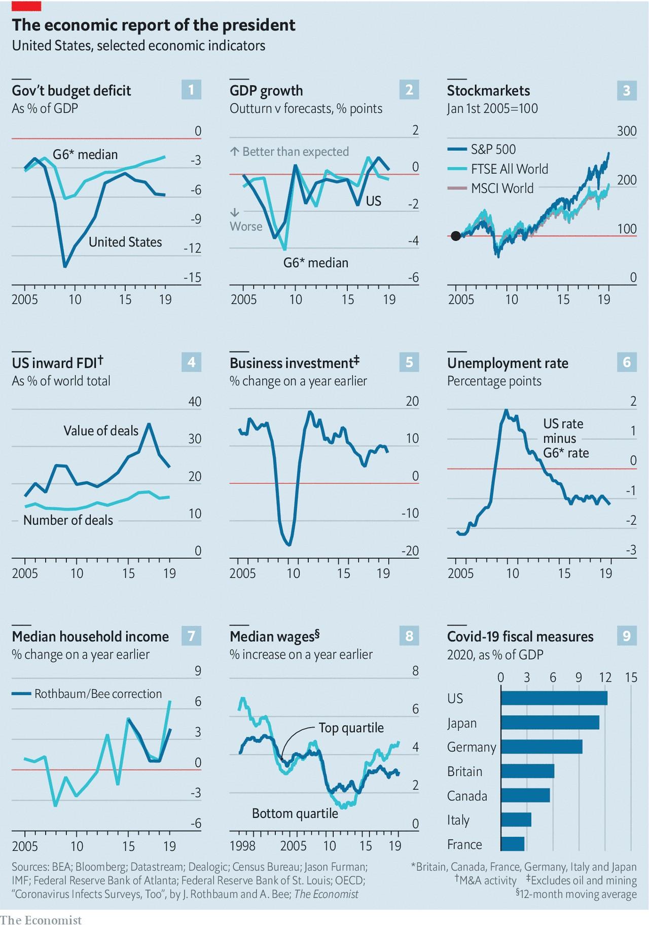 عملکرد اقتصادی آمریکای ترامپ/ اکونومیست
