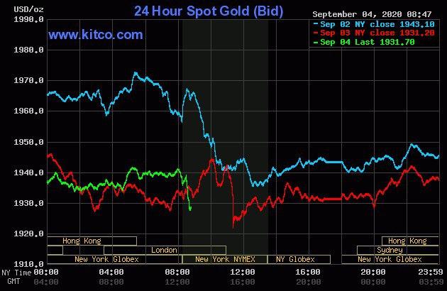 جدول قیمت طلا