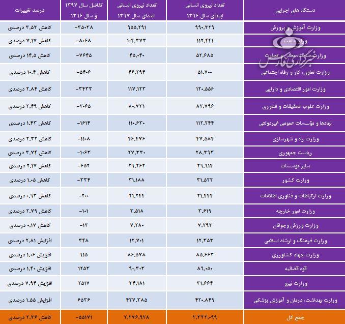 هر وزارتخانه دولت چند هزار کارمند دارد؟+ جدول