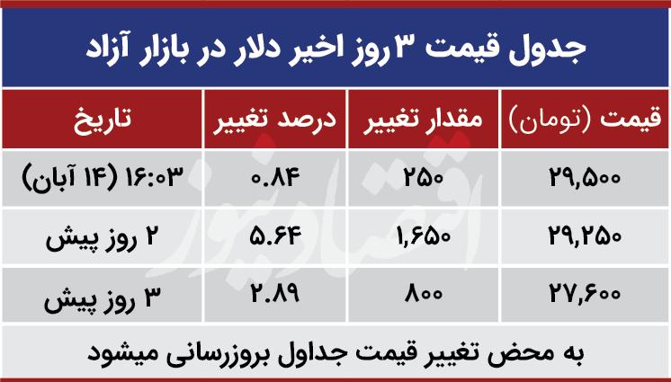 قیمت+دلار+امروز+14+آبان+99