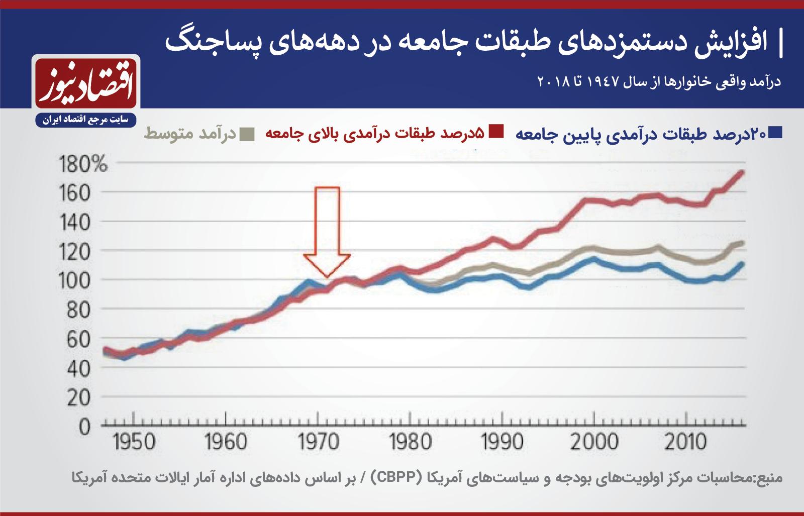 نمودار 1971