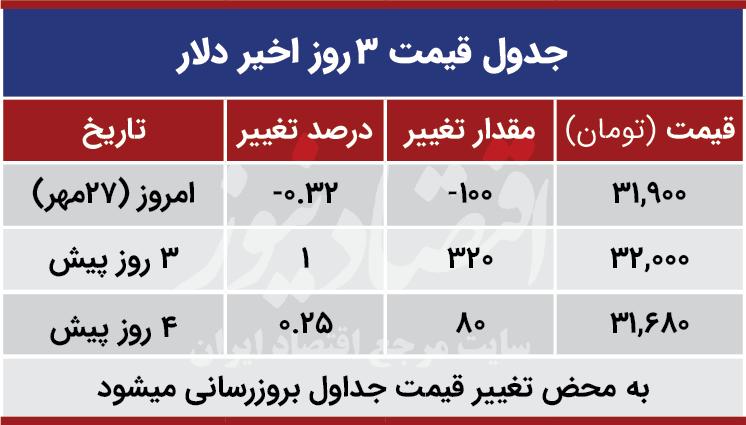 قیمت دلار امروز 27 مهر 99