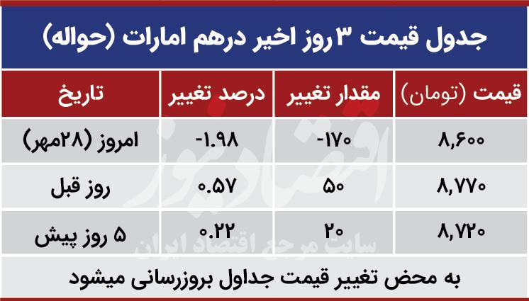 قیمت درهم امارات امروز 28 مهر 99