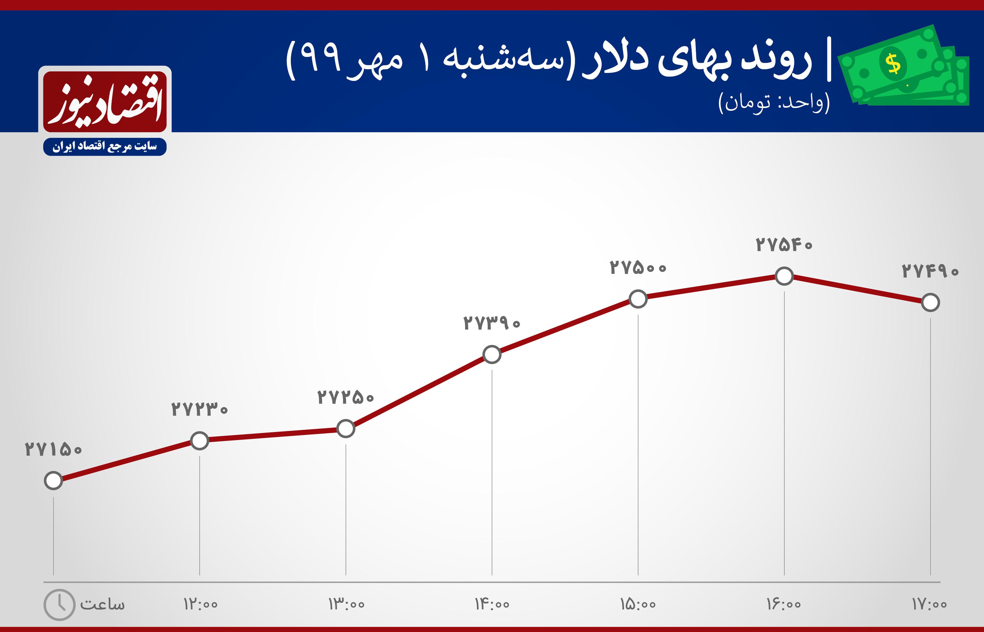 نمودار بهای دلار اول مهر 99
