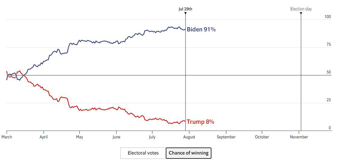65767  پیشبینی اکونومیست از نتیجه انتخابات ریاستجمهوری آمریکا 65767