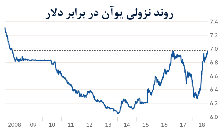 سقوط یوآن برابر دلار