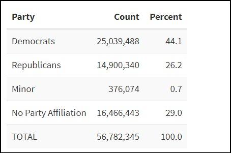 mail in ballots 92million