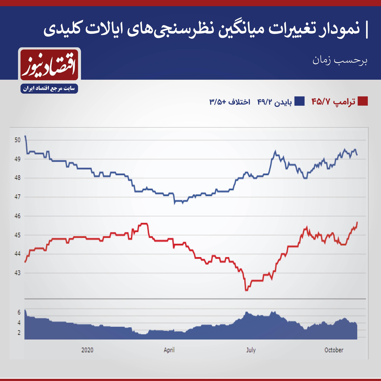 بسته خبری ویژه انتخابات آمریکا ۶