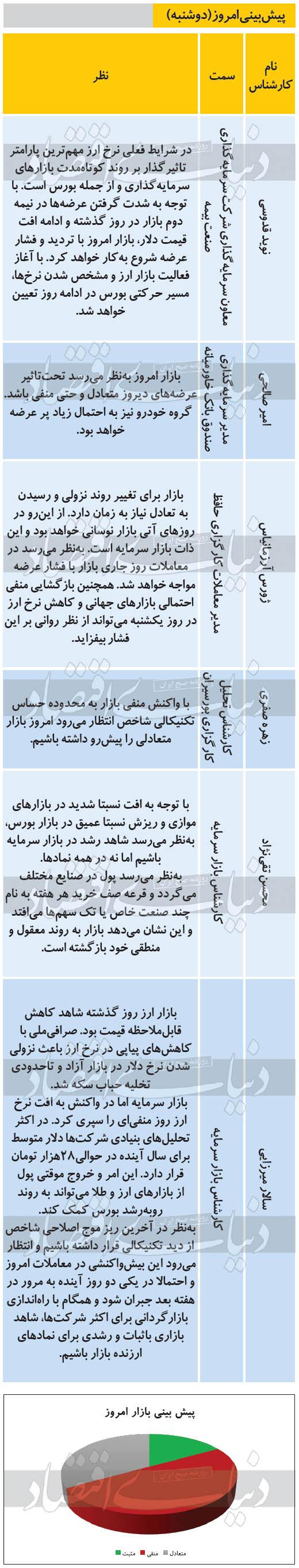 پیش بینی بورس 14 مهر