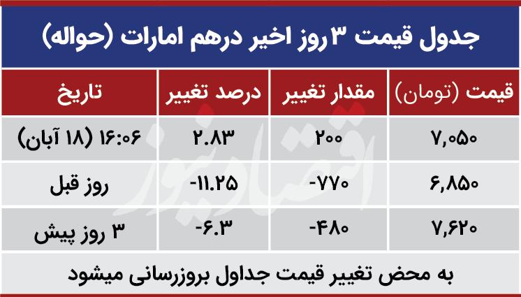 قیمت درهم امارات امروز 18 آبان 99