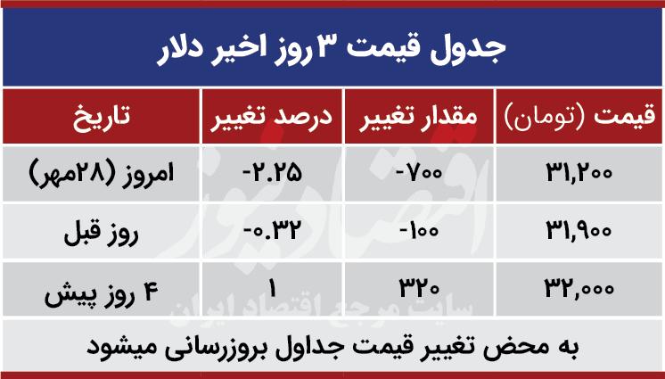 قیمت دلار امروز 28 مهر 99