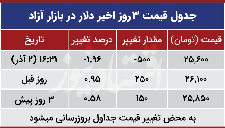 قیمت دلار امروز دوم آذر 99