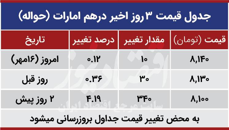 قیمت درهم امارات امروز 16 مهر 99