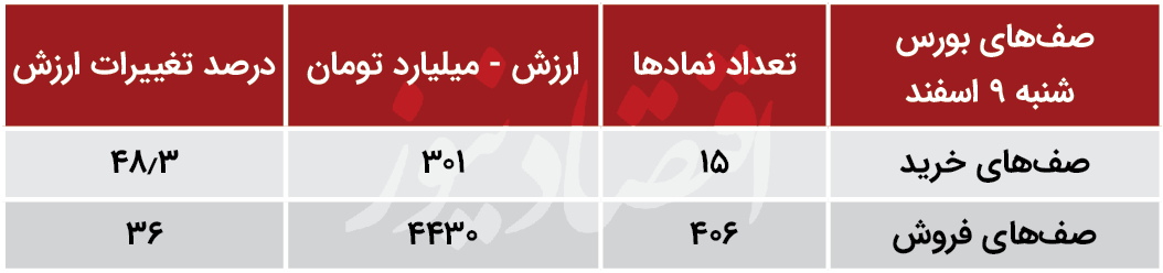 صف های خرید و فروش بورس - 9 اسفند