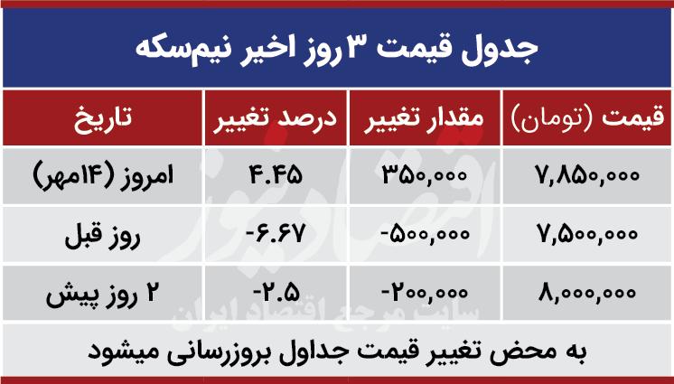 قیمت نیم سکه امروز 14 مهر 99