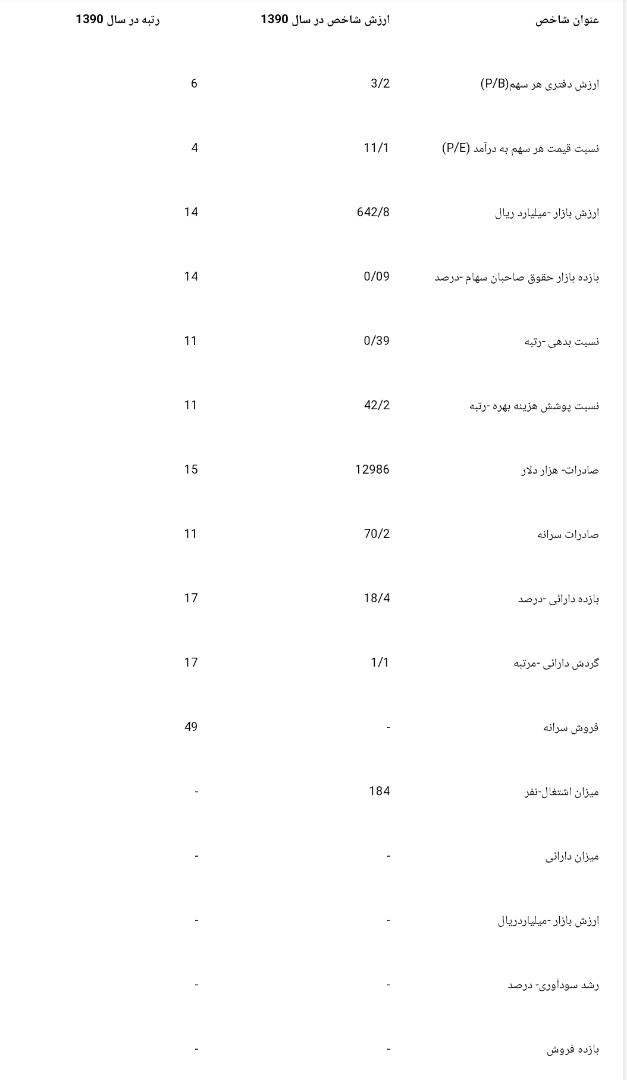 جدول-اول سهام