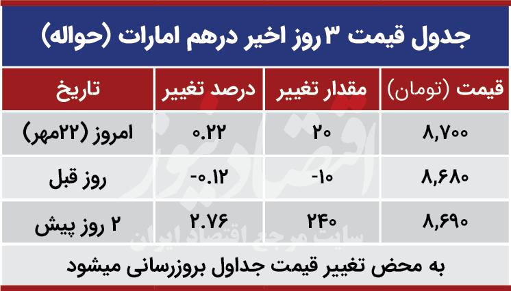 قیمت درهم امارات امروز 22 مهر 99