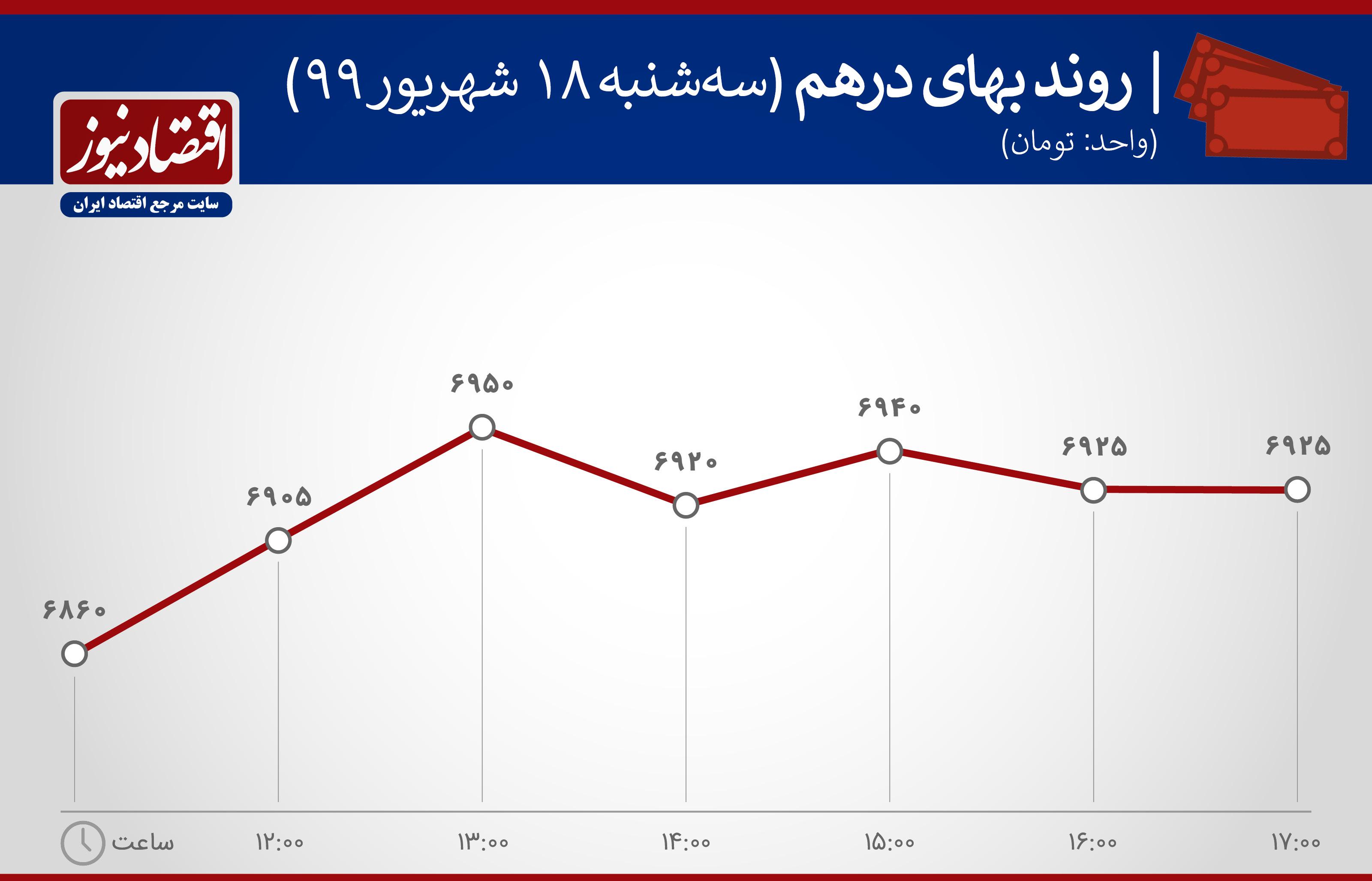 نمودار روند ارزش درهم 18 شهریور