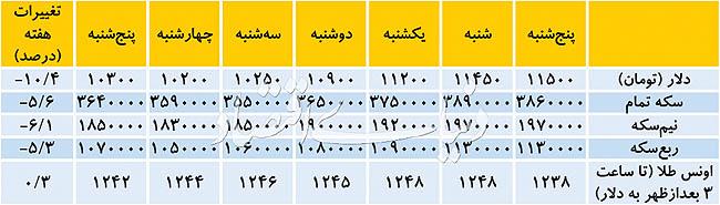 جدول قیمت ارزسکه