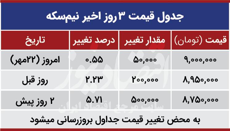 قیمت نیم سکه امروز 22 مهر 99