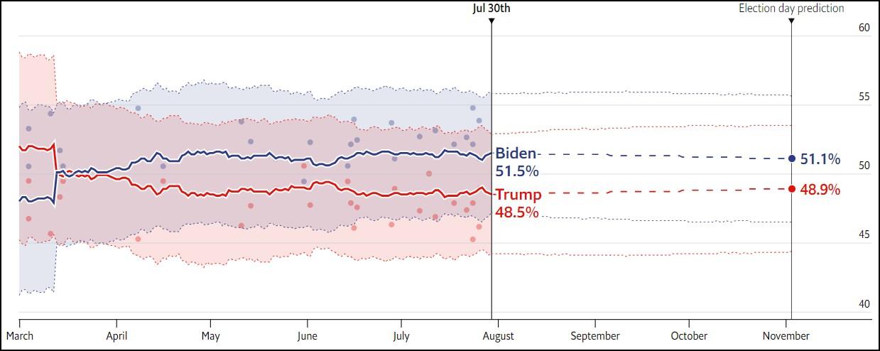 Arz  پیشبینی اکونومیست از نتیجه انتخابات ریاستجمهوری آمریکا Arz