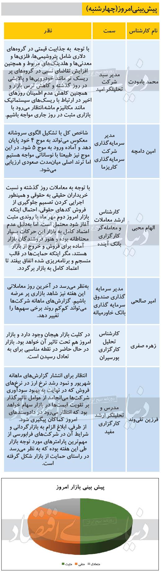 پیشبینی بورس 2 مهر