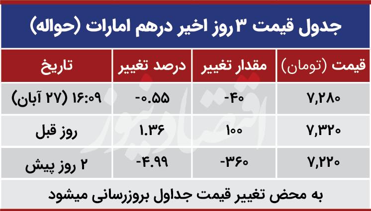 قیمت درهم امارات امروز 27 آبان 99