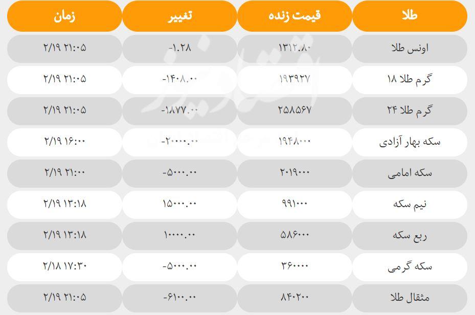 قیمت سکه و طلا امروز پنجشنبه ۲۰ اردیبهشت + جدول