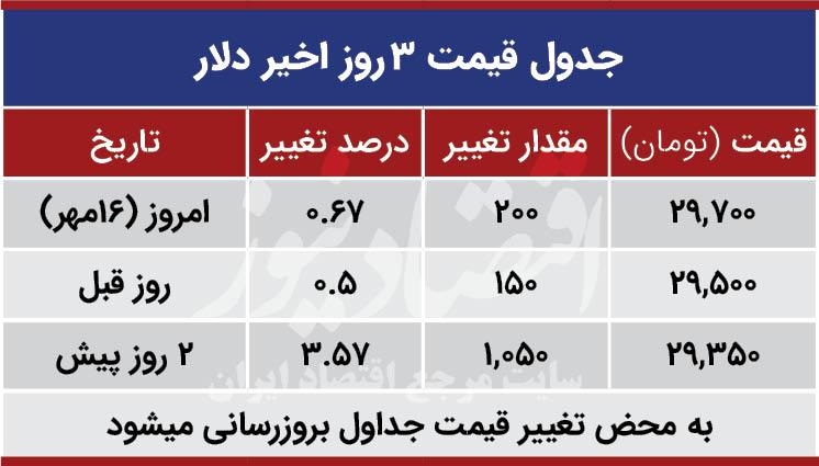 قیمت دلار امروز 16 مهر 99