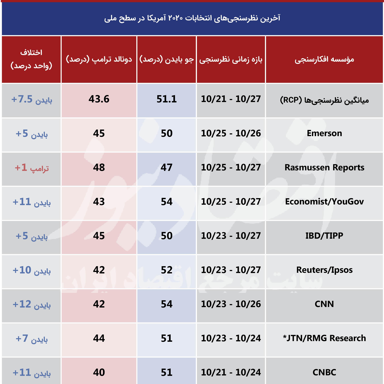 بسته ۵ روز تا انتخابات ۲۰۲۰