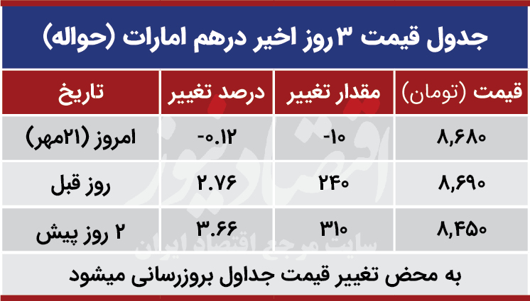 قیمت درهم امارات امروز 21 مهر 99