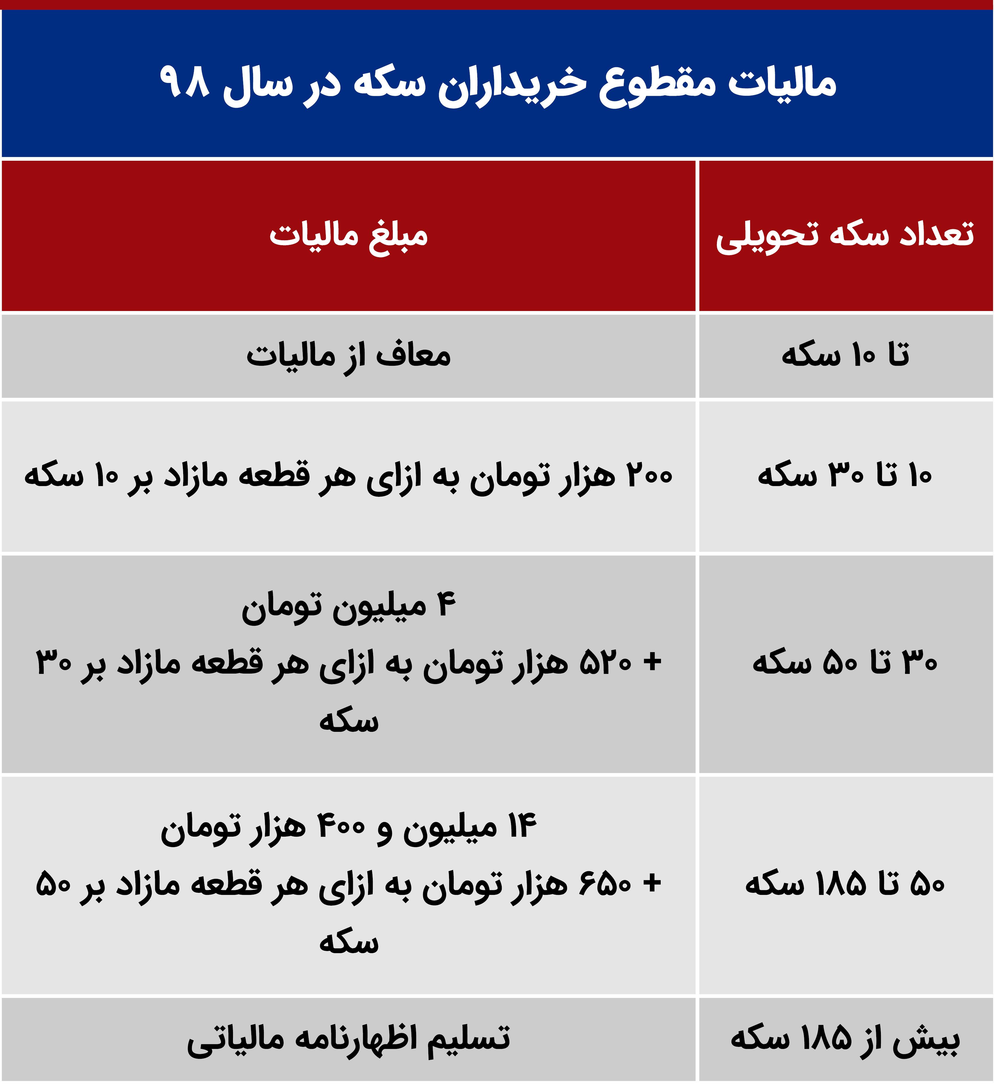 جدول مالیات