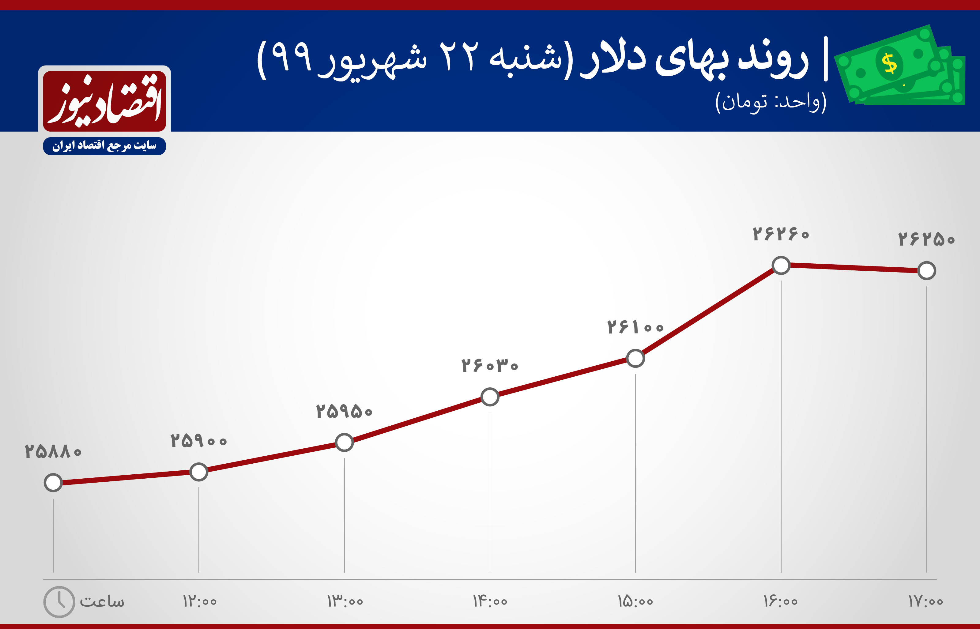 نموداربهای دلار 22 شهریور