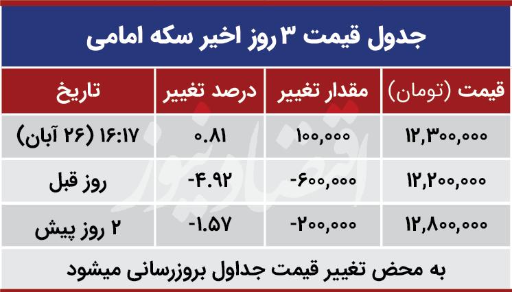 قیمت سکه امامی امروز 26 آبان 99