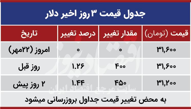 قیمت دلار امروز 22 مهر 99