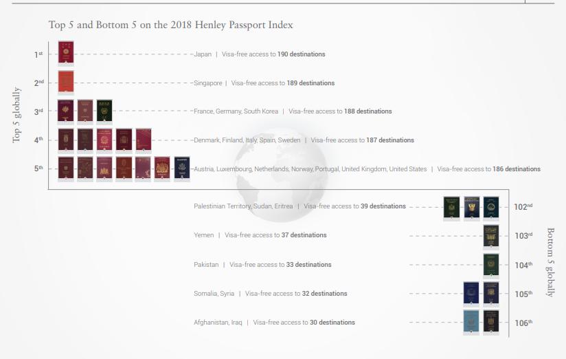 قدرت گذرنامه اکتبر 2018 هنلی