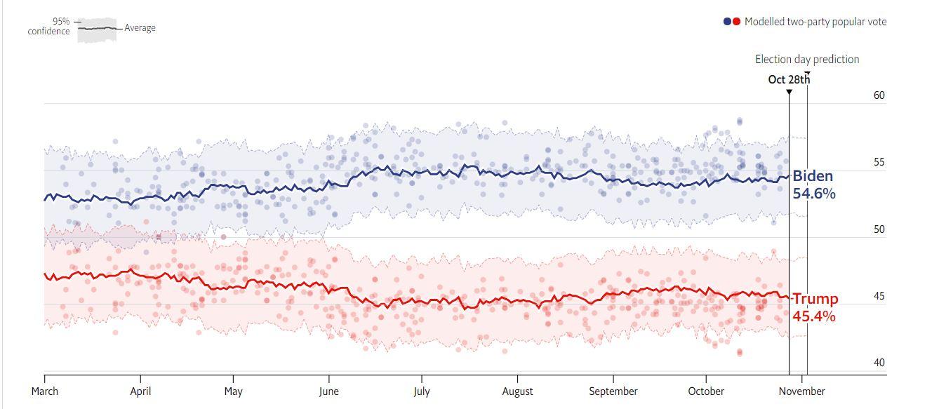 نظرسنجیهای انتخابات ۲۰۲۰