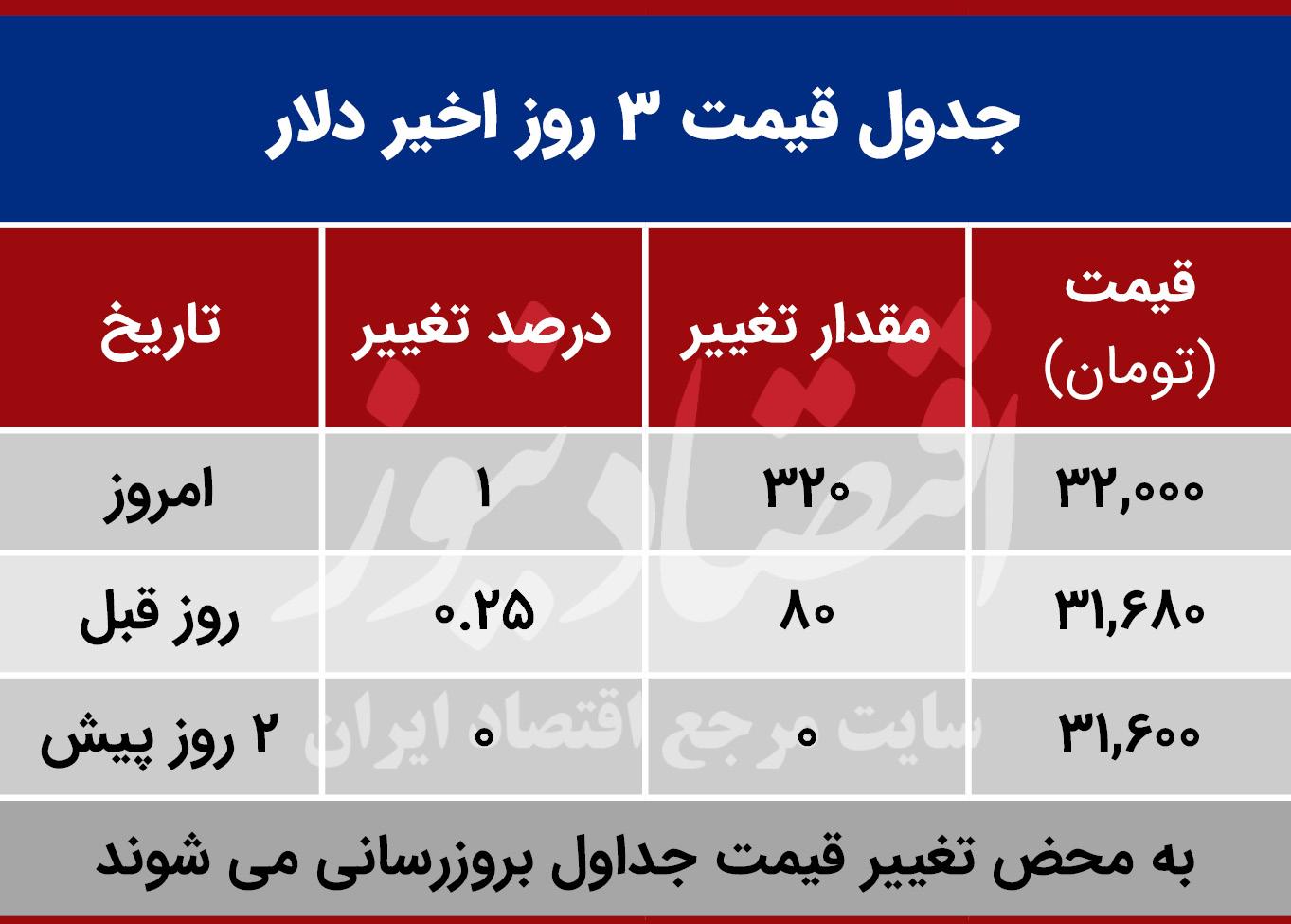 قیمت دلار امروز 24 مهر 99