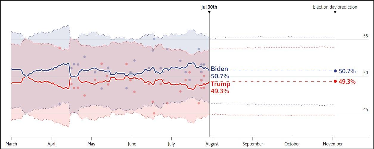 N CAR  پیشبینی اکونومیست از نتیجه انتخابات ریاستجمهوری آمریکا N CAR