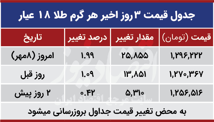 قیمت طلا امروز هشتم مهر 99