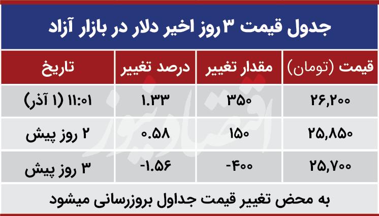 قیمت دلار امروز اول آذر 99