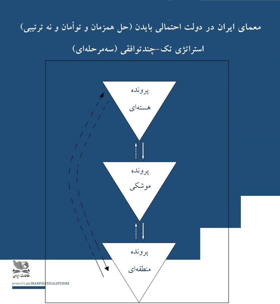 استراتژی جوبایدن برای مذاکره با ایران