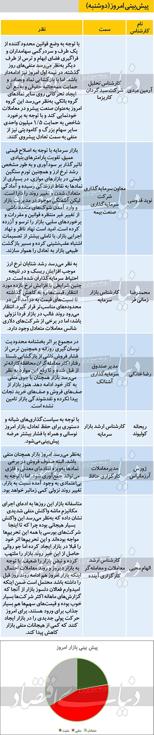 پیشبینی بورس 7 مهر 99