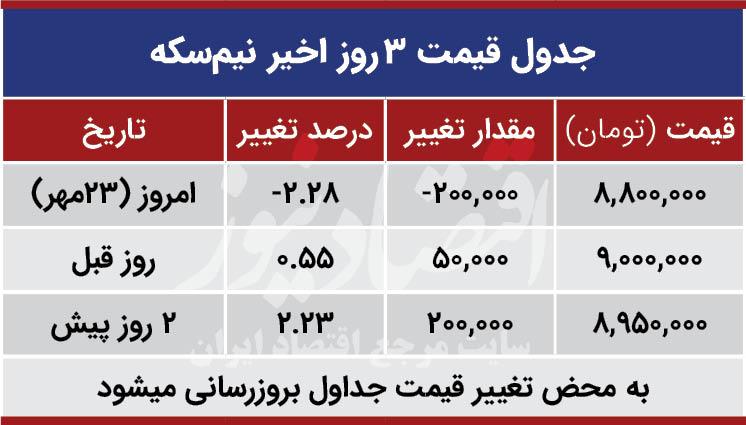 قیمت نیم سکه امروز 23 مهر 99