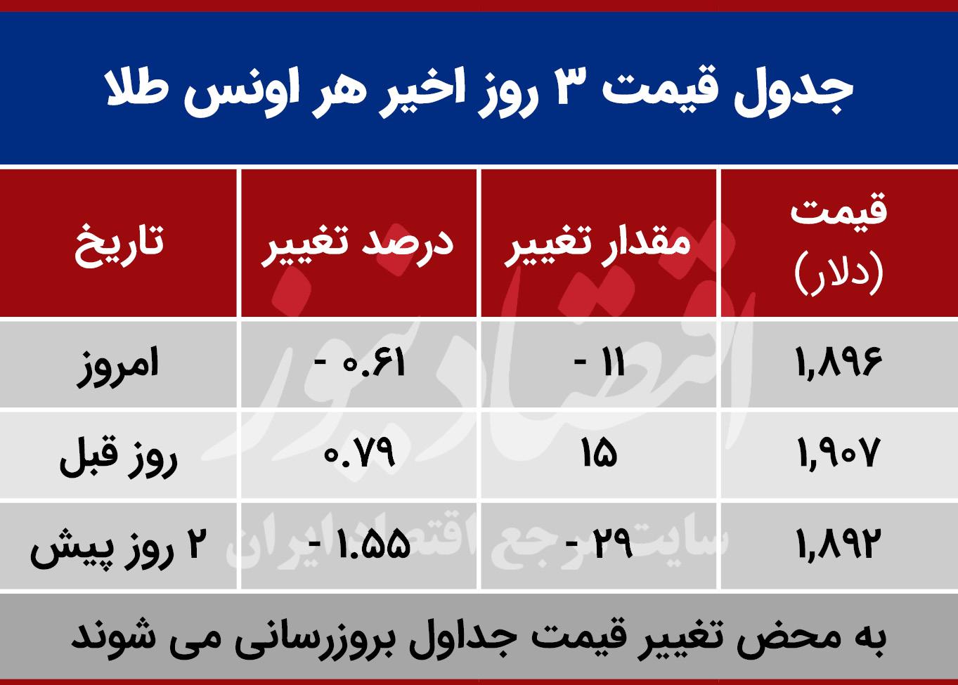 قیمت طلا جهانی امروز 24 مهر 99