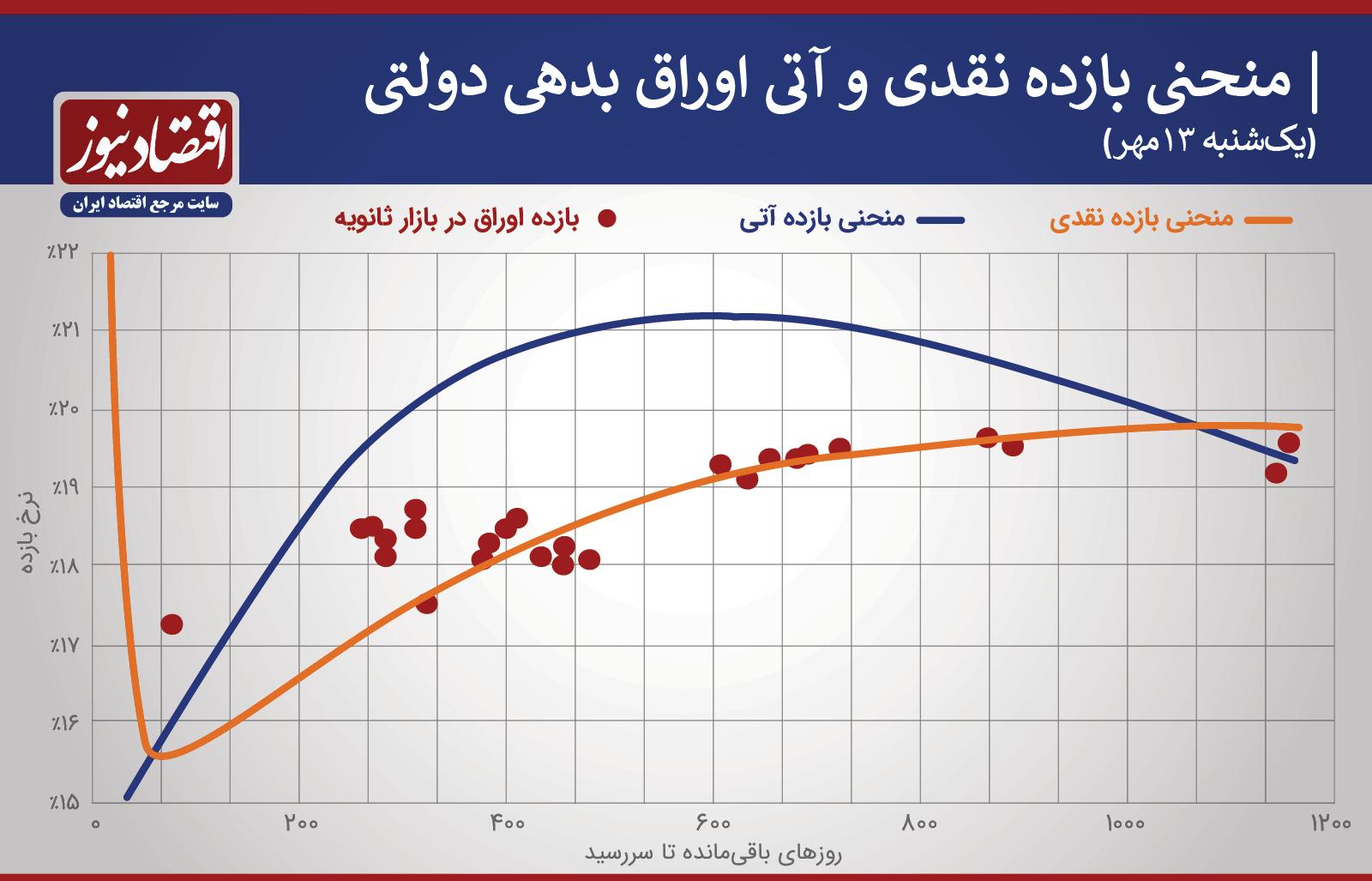 منحنی بازده نقدی اوراق دولتی 13 مهر
