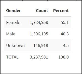 gender mail in ballots 92million